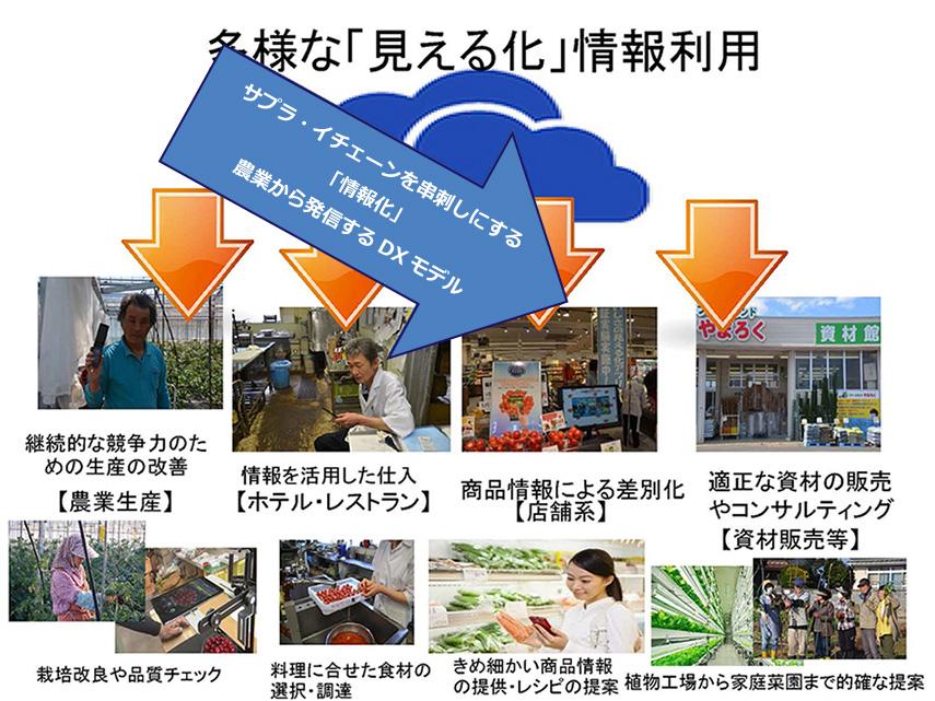 多様な見える化 情報利用イメージ図