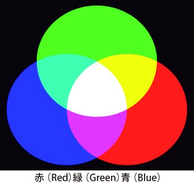 光の三原色画像